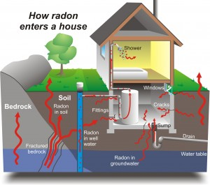 How radon enters a house - Vermont radon testing